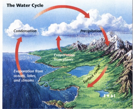 Job36 watercycle
