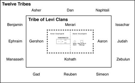 Num4 Levite location